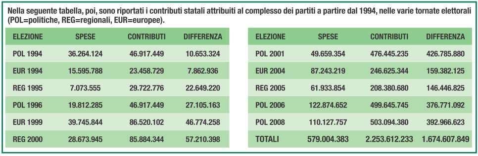 http://www.sconfini.eu/images/stories/attualita/economia/rimborsi_partiti_1994_2009.jpg