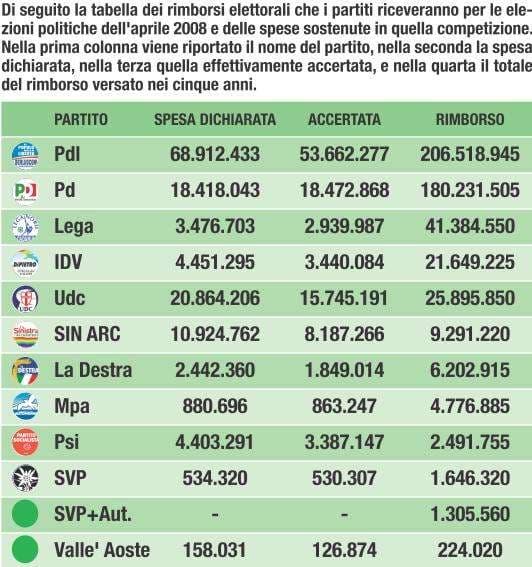 Rimborsi elettorali del 2008 (tabella da Sconfini.eu)
